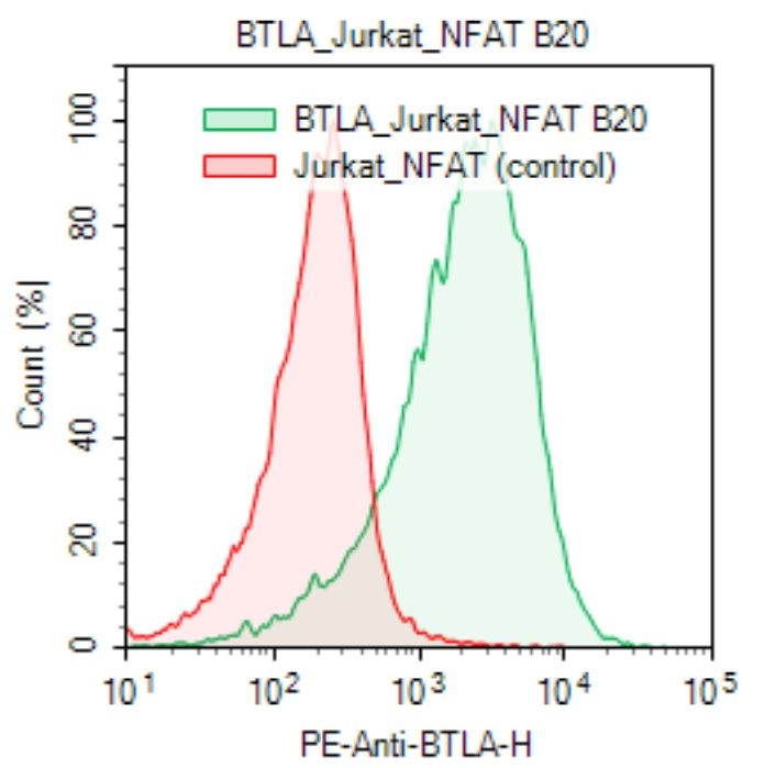 BTLA FACS Data