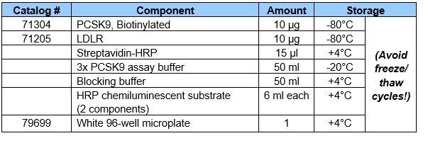 Assay Kit Components