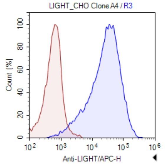 LIGHT CHO FACS
